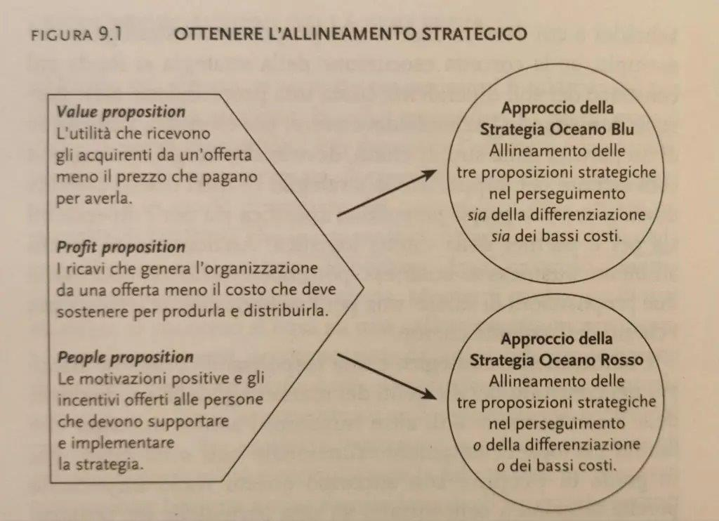 Value profit e people proposition - guidaglinvestimenti.it