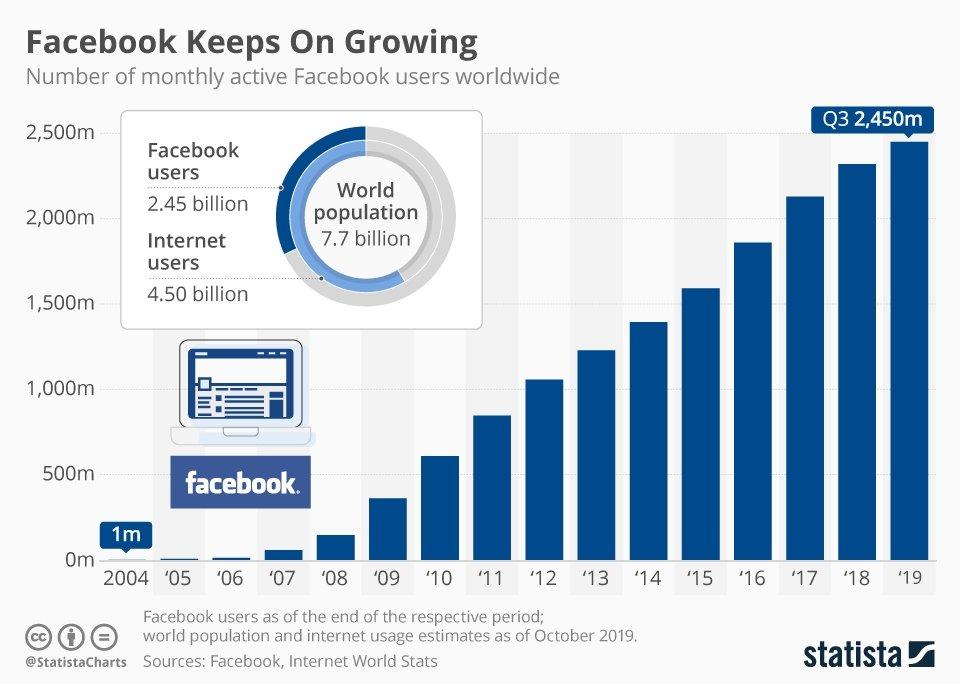 Crescita utenti attivi Facebook