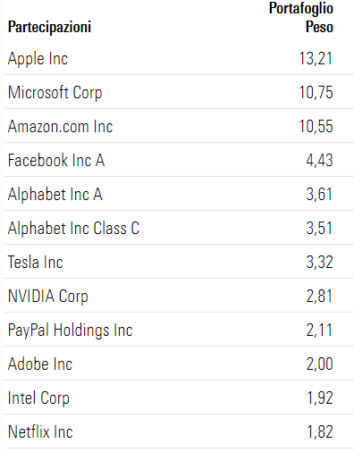 ETF iShares NASDAQ 100 UCITS ETF USD