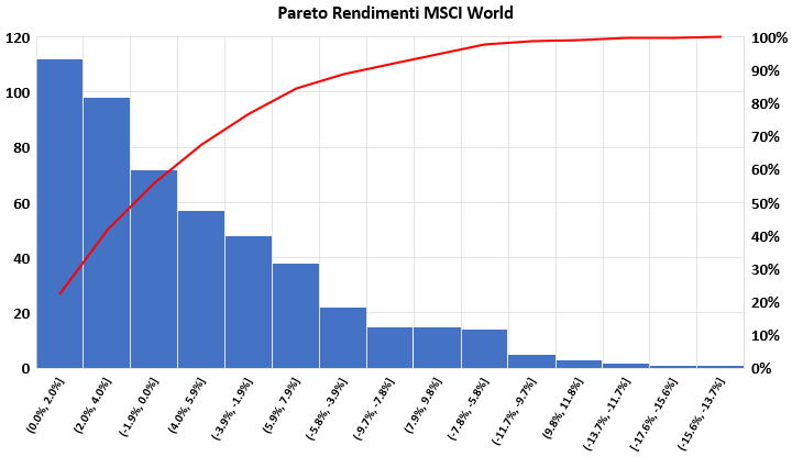 Pareto rendimenti mensili MSCI World