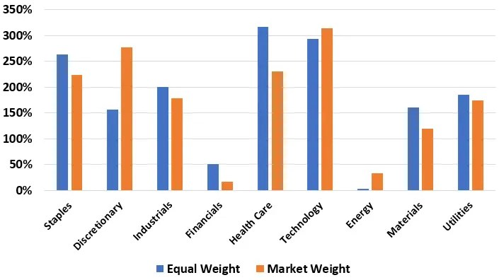 Settori USA standard vs equal weight