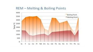 melting and boiling points