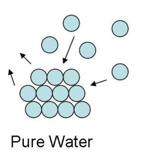 Properties of Liquid