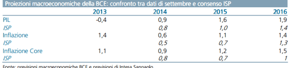 previsioni-deflazione-europa