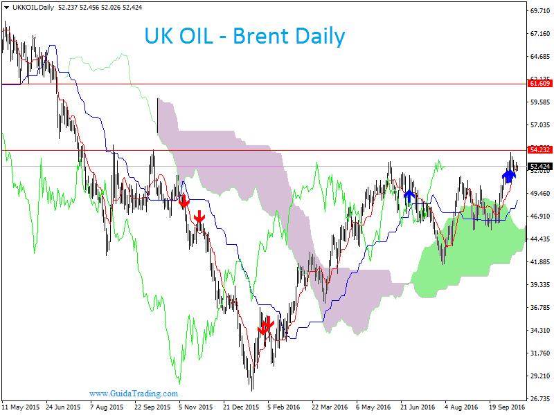 scorte petrolio