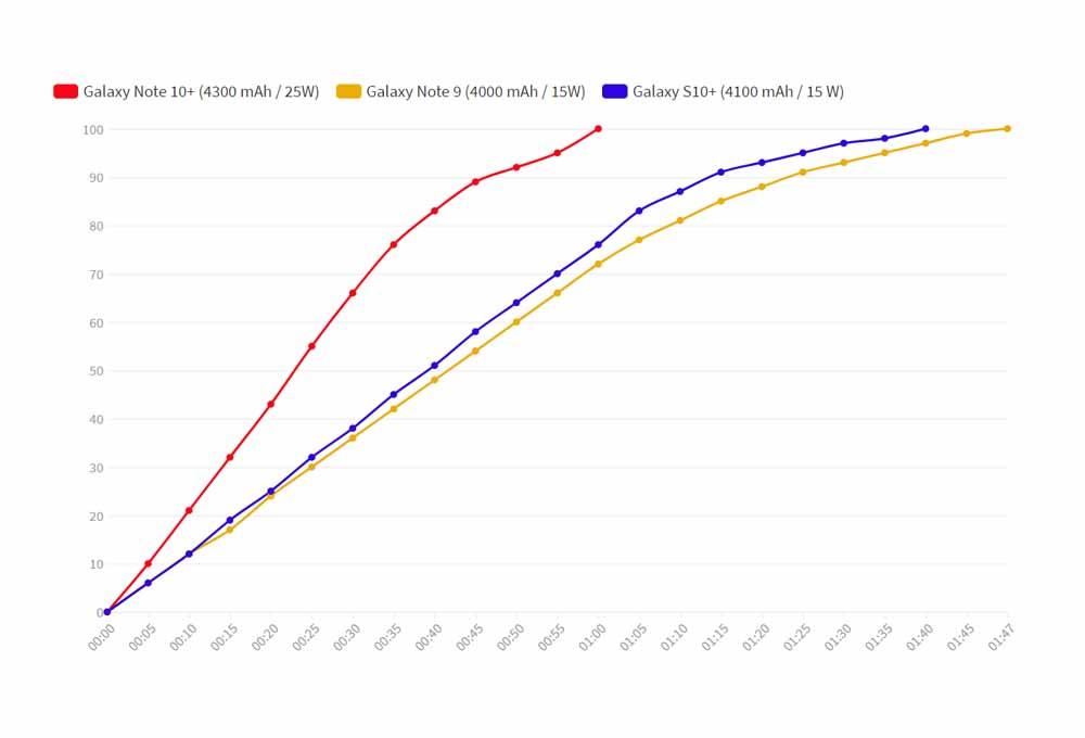 Galaxy Note 10 Plus : Test complet et fiche technique