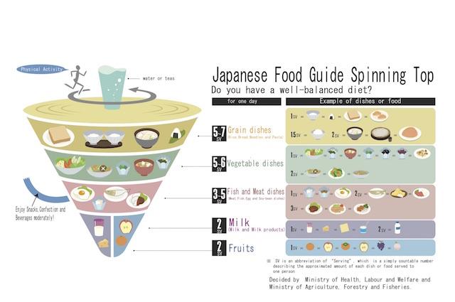 cibi-dieta-giapponese