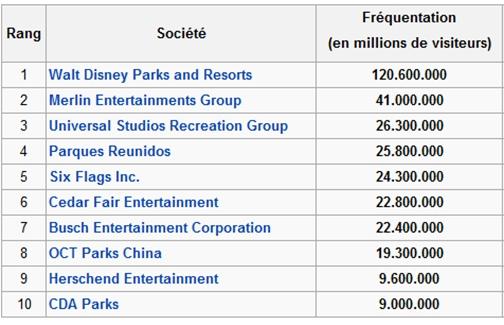 Classement des 10 plus importants groupes mondiaux de parcs de loisirs