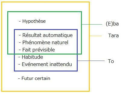 Conditions d'utilisation du conditionnel