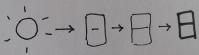 évolution du kanji Soleil