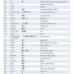 Vocabulaire JLPT N5