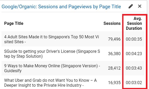 Avg Session Duration Google Analytics