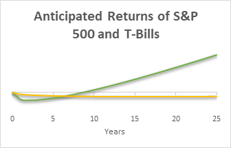 The S&P 500 anticipated returns are below T-Bills for a short time until six years.  The S&P 500 anticipated returns don't turn positive until year nine, while T-Bills anticipated returns are negative for an extended time.