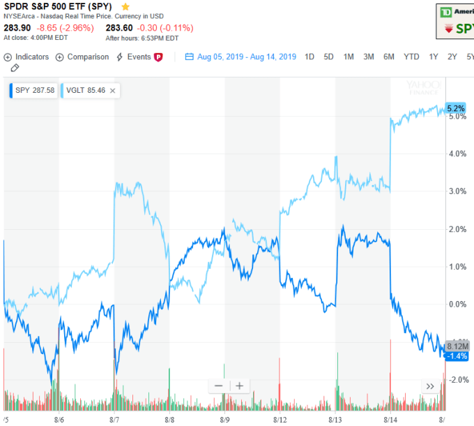 Chart showing the behavior of an S&P 500 ETF compared to a long-term government bond ETF.  When stocks go down, it appears bonds go up, and vice versa.  They are almost flipped images of each other.