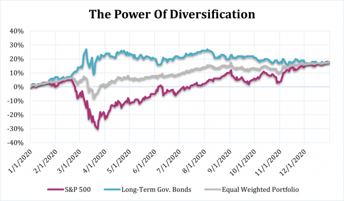 Chart showing the performance of the S&P 500, long-term government bonds, and a blend of the two during 2020.  One lesson is bonds moved in the opposite direction of stocks and increased in value more than stocks decreased during Q1.  And, over time, stocks recovered.