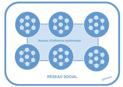 reseaux-sociaux