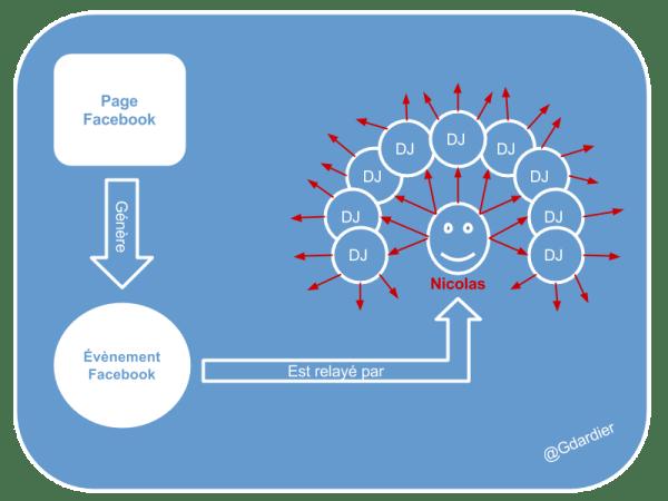 réseau d'influence mixte via Facebook
