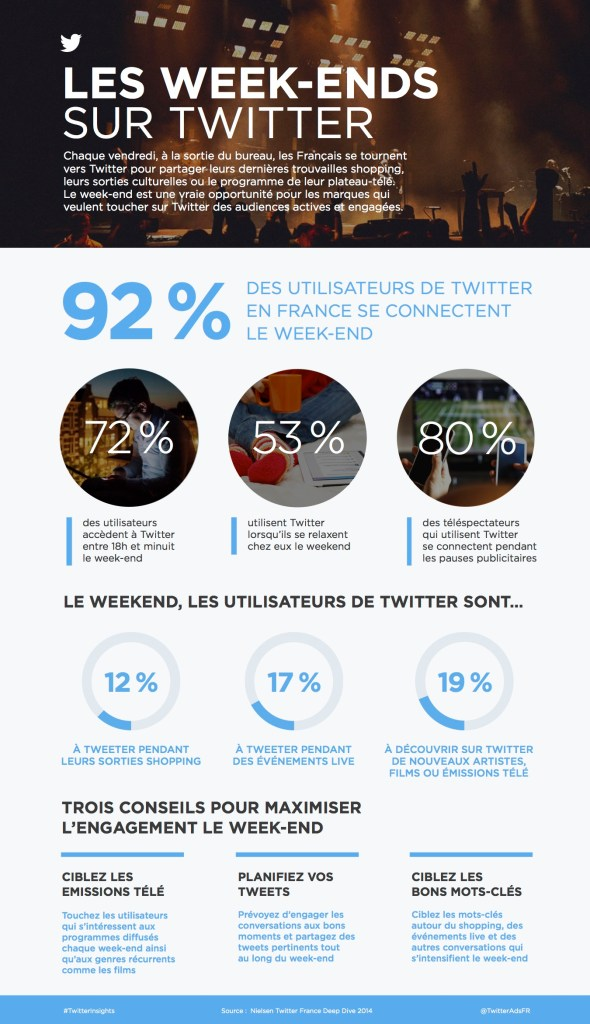 Infographie-LES WEEK-ENDS SUR TWITTER