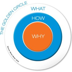 Golden-Circle-Content-Marketing