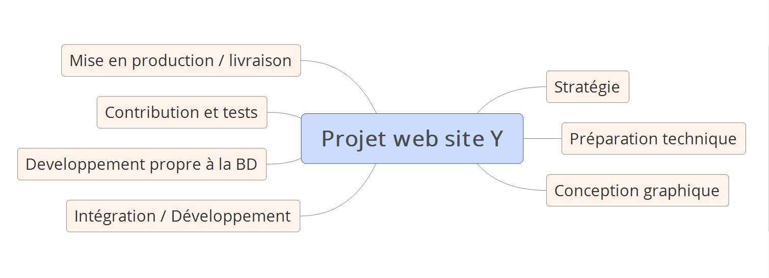 mind map-gestion de projet-web