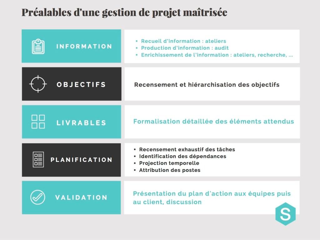 méthodologie de projet web - 5 étapes