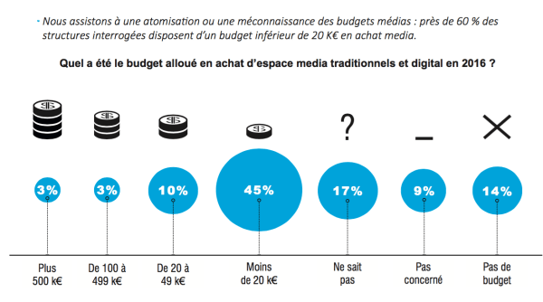 repartition-budgets-communication-aquitaine