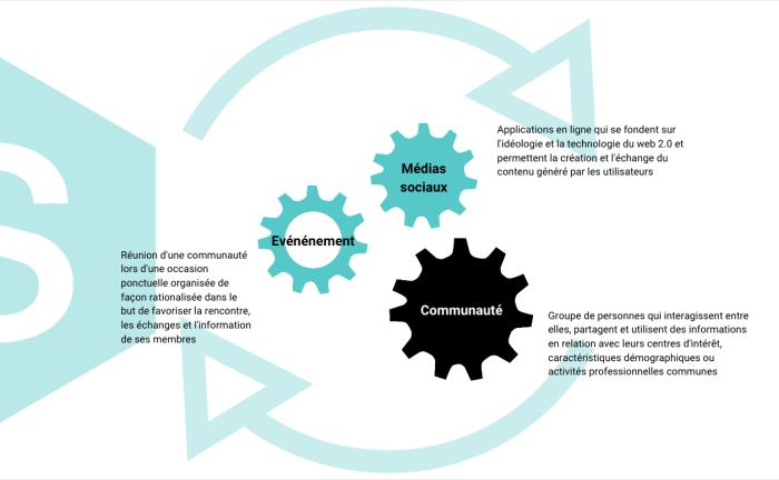 Complémentarité des réseaux sociaux, des événements et communautés