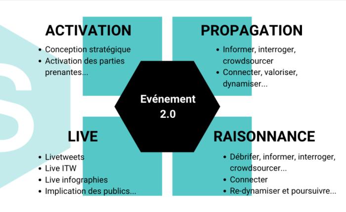 Matrice d'actions Social Media à mener lors d'un événement