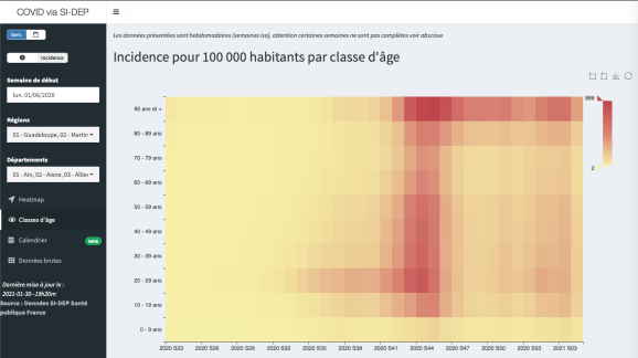Incidence by age group by week