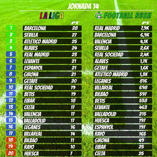 Table of Spanish La Liga Game 16