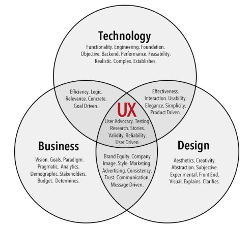 visual design vs ux: an infographic showing the three overlapping circles of UX: technology, business, and design