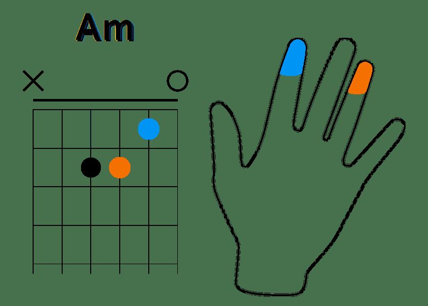 Enchainement à partir de La mineur (étape 2)