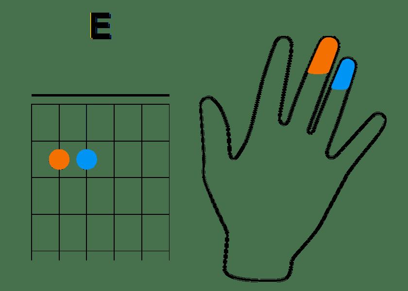 Enchainement à partir de La mineur (étape 3)