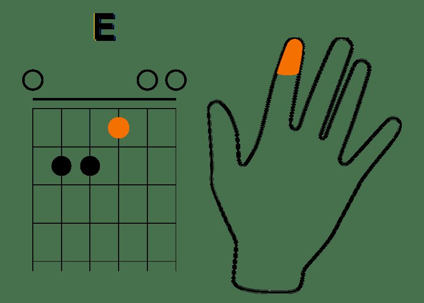 Enchainement à partir de La mineur (étape 4)