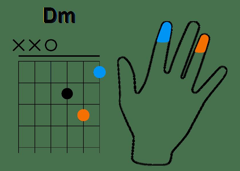 Enchainement à partir de La mineur (étape 6)