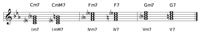 Cマイナー・キーの主要和音
