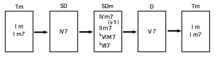 minor_progression