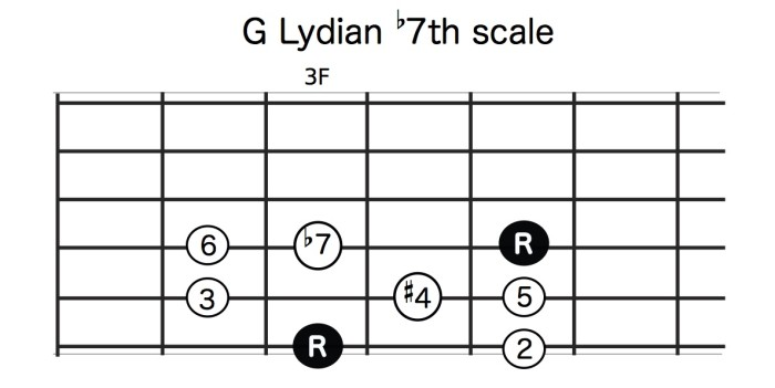 G_lydian_b7th