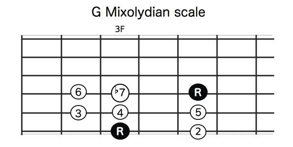 G_mixolydian