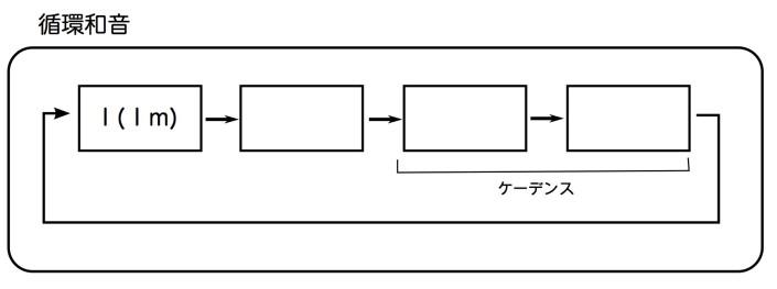 循環和音・ケーデンス