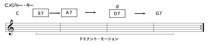 C - E7 - A7 - D7 - G7