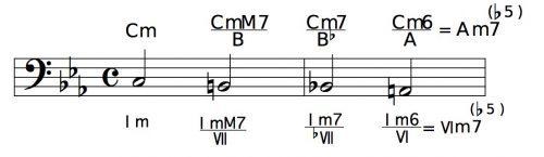 ベース音が変化するラインクリシェ