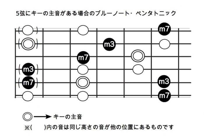 5弦にキーの主音がある場合のブルーノート・ペンタトニック