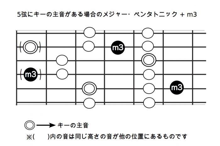 5弦にキーの主音がある場合のメジャー・ペンタトニック + m3