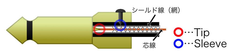 ソルダーレスケーブルの構造図
