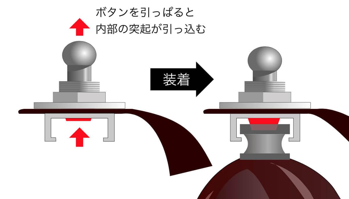 Schaller Security Lock:仕組み
