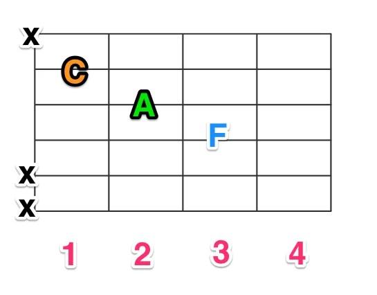 4弦ルートのF(3本の弦をつかうパターン)