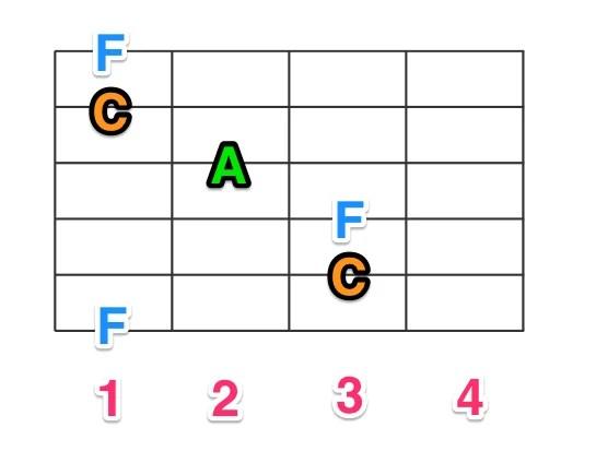 Fコードの構成音