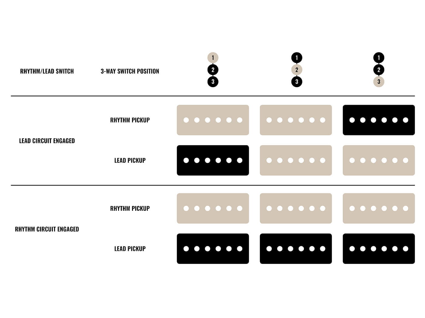 All About… The Fender Jazzmaster Rhythm Circuit