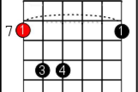 b m chord guitar » Full HD Pictures [4K Ultra] | Full Wallpapers